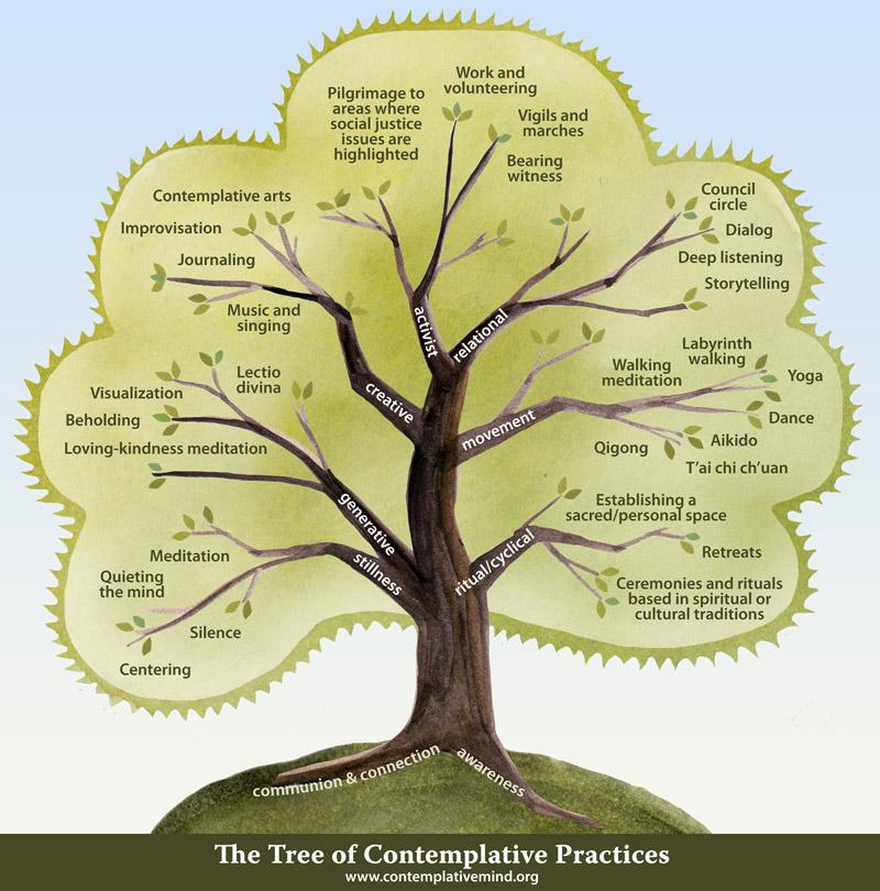 Practice Tree
